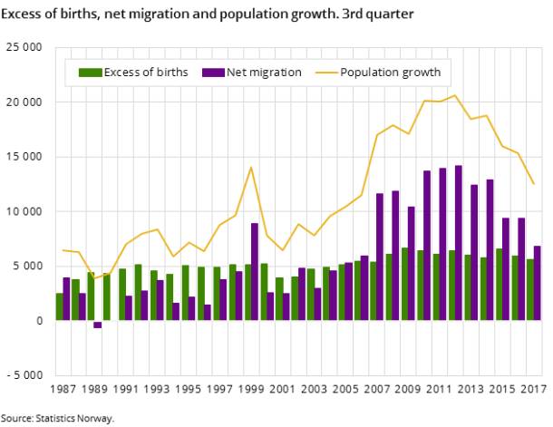 Excess of births, net migration and population growth. 3rd quarter