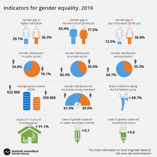 Figure 4. Indicators for gender equality. 2016. Click on image for larger version.