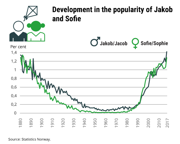 Figure 1. Development in the popularity of Jakob and Sofie