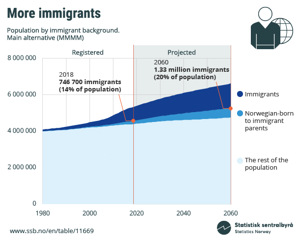 Figure. More immigrants. Population by immigrant background. Click on image for larger version.
