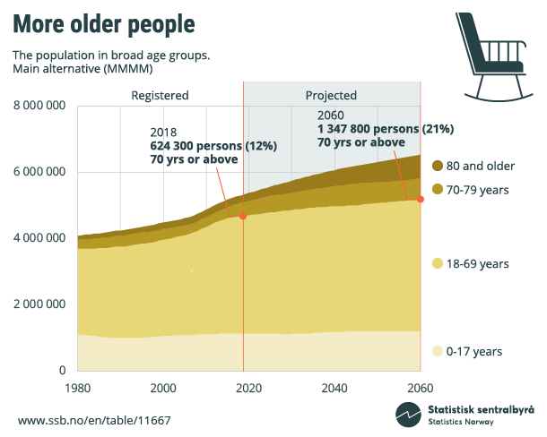 Figure. More older people. Population in broad age groups. Click on image for larger version.