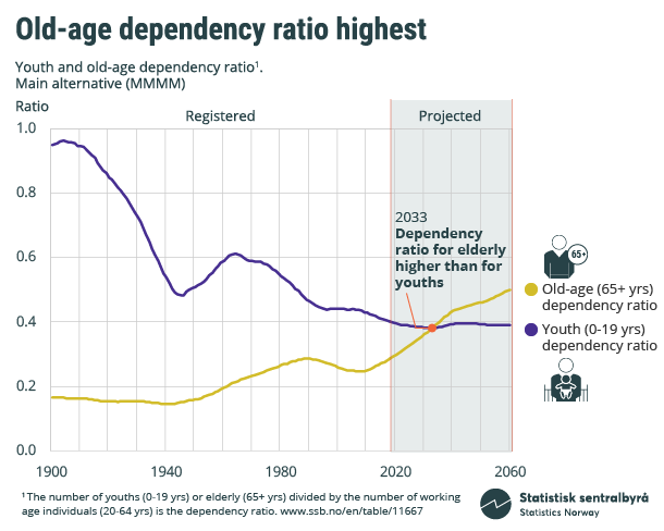 Figure. Old-age dependency ratio highest. Youth and old-age dependency ratio. Click on image for larger version.