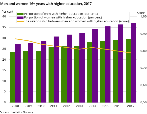Figure 1. Men and women 16+ years with higher education, 2017