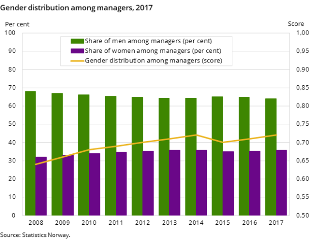 Figure 2. Gender distribution among managers, 2017