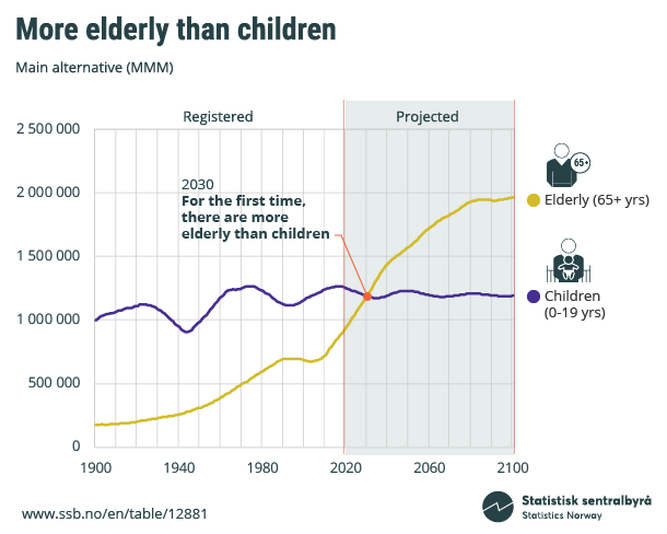 Figure 1. More elderly than children