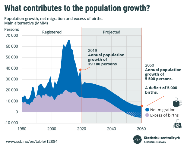 Figure 3. What contributes to the population growth?
