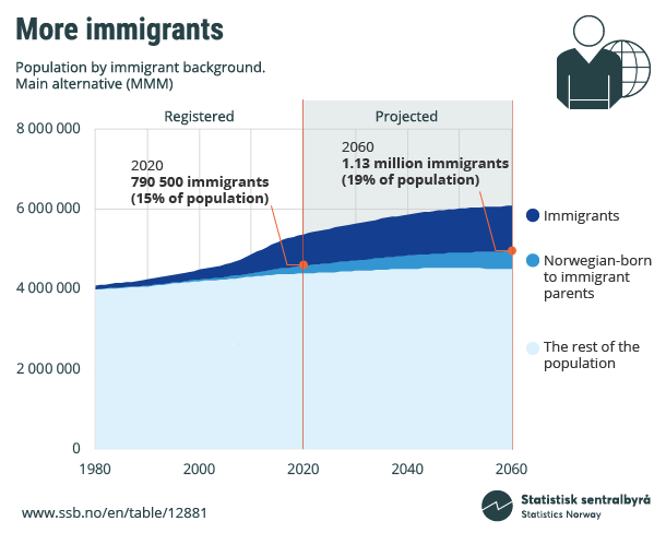 Figure 4. More immigrants