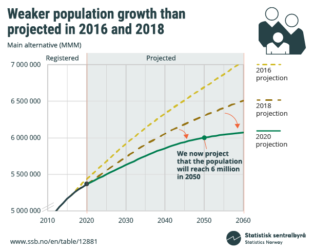 Figure 5. Weaker population growth than projected in 2016 and 2018