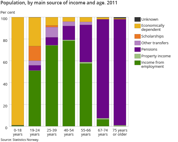 Population, by main source of income and age. 2011