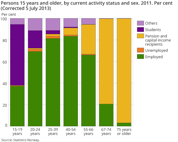 Persons 15 years and older by, current activity status and sex. 2011