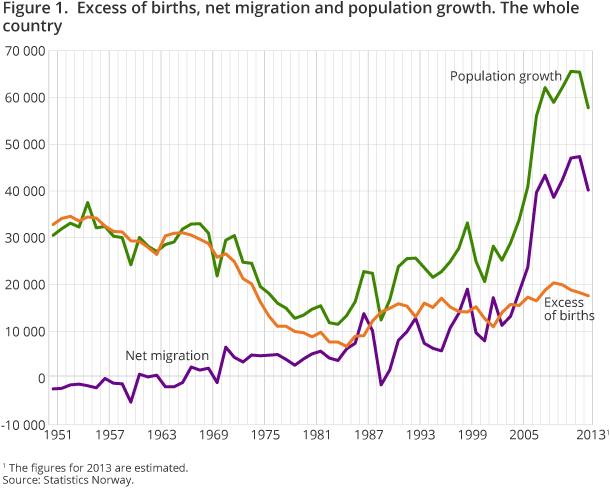 Figure 1.  Excess of births, net migration and population growth. The whole