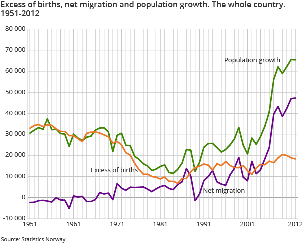 Excess of births, net migration and population growth. The whole country. 1951-2012