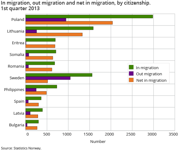 In migration, out migration and net in migration, by citizenship. 1st quarter 2013