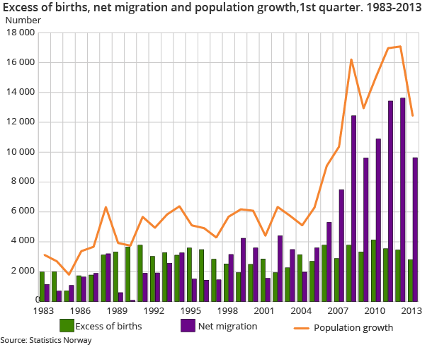 Excess of births, net migration and population growth,1st quarter. 1983-2013