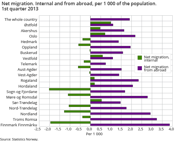 Net migration. Internal and from abroad, per 1 000 of population 1st quarter 2013