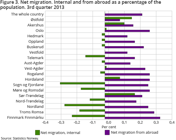 Figure 3. Net migration. Internal and from abroad as a percentage of the population. 3rd quarter 2013