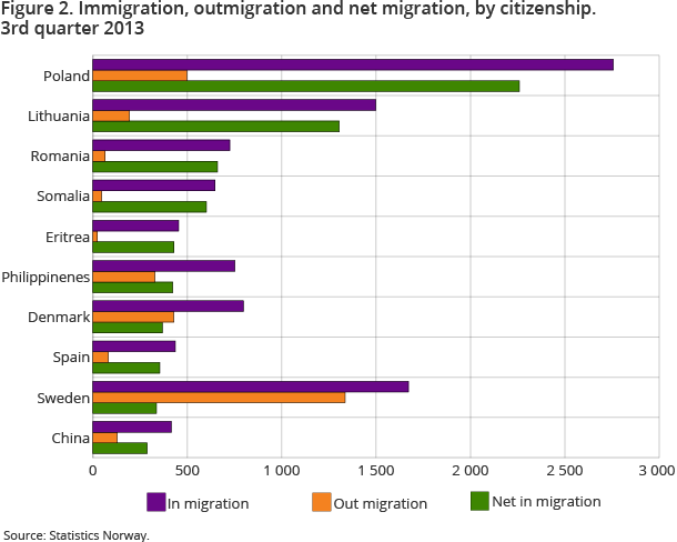 Figure 2. Immigration, outmigration and net migration, by citizenship. 3rd quarter 2013