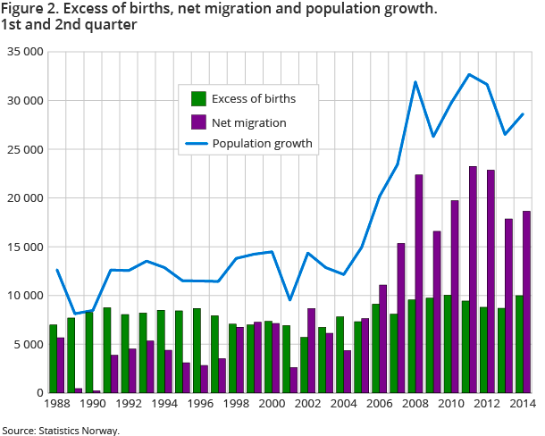 Figure 2. Excess of births, net migration and population growth. 1st and 2nd quarter