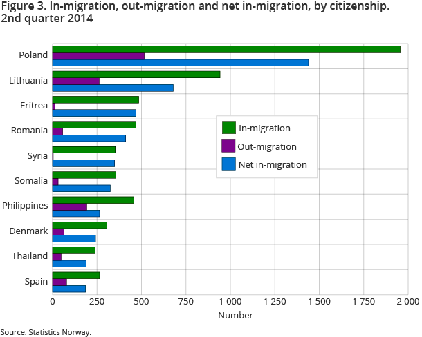 Figure 3. In-migration, out-migration and net in-migration, by citizenship. 2nd quarter 2014