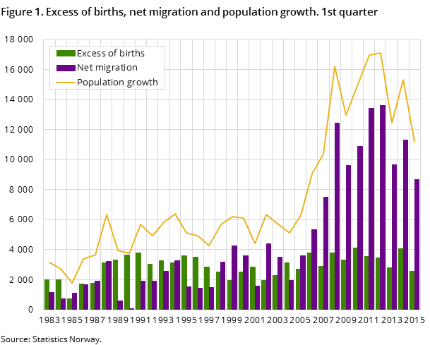 Figure 1. Excess of births, net migration and population growth. 1st quarter