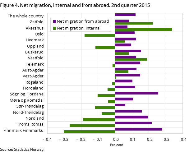Figure 4. Net migration, internal and from abroad. 2nd quarter 2015