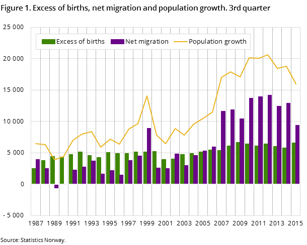 Figure 1. Excess of births, net migration and population growth. 3rd quarter