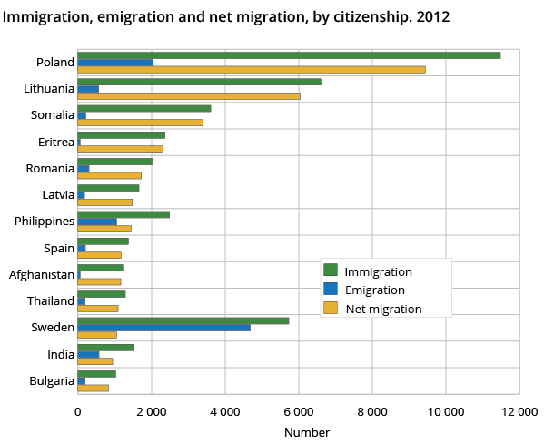 Immigration, emigration and net migration, by citizenship. 2012