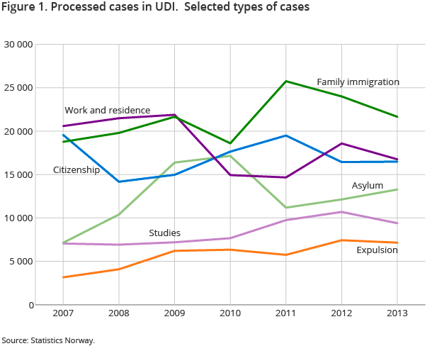 Figure 1. Processed cases in UDI.  Selected types of cases