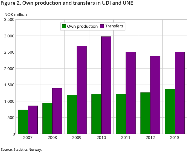 Figure 2. Own production and transfers in UDI and UNE