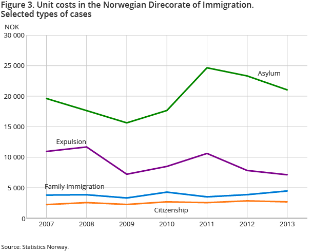Figure 3. Unit costs in the Norwegian Direcorate of Immigration. Selected types of cases