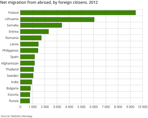 Net migration from abroad by foreign citizens. 2012