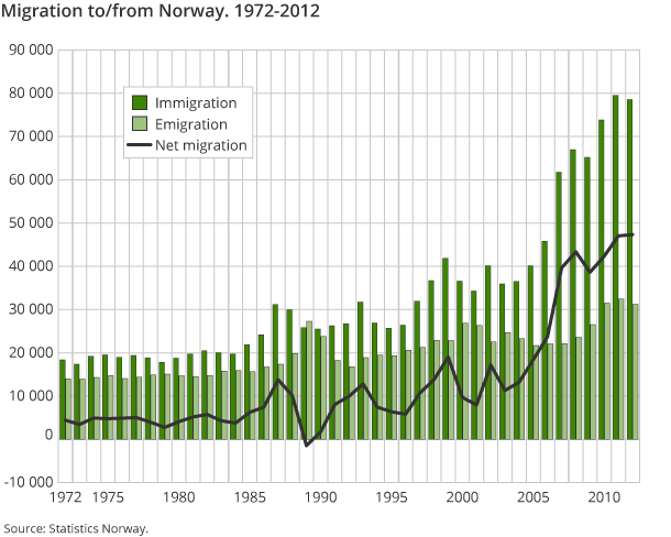 Migration to/from Norway. 1972-2012