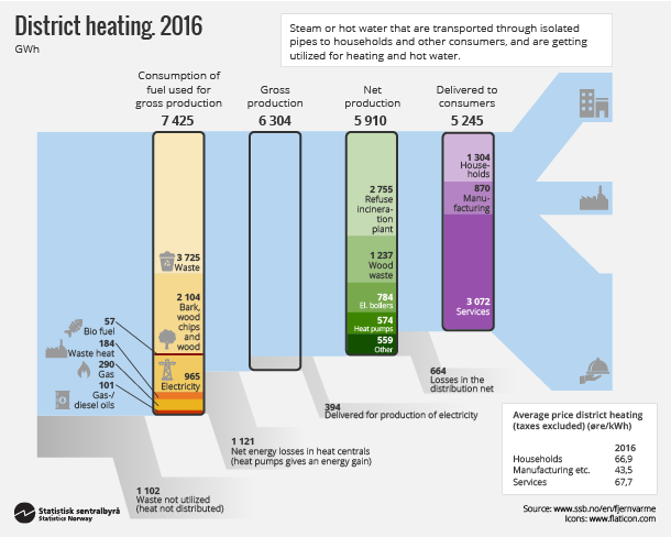 Figure 1. District heating 2016. Click on image for larger version.