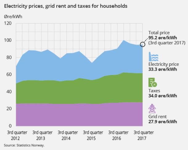 Higher electricity prices for households - SSB