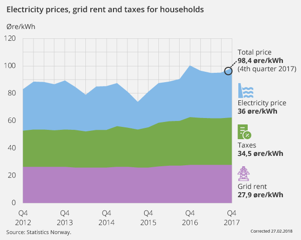 Figure 1. Electricity prices, grid rent and taxes for households