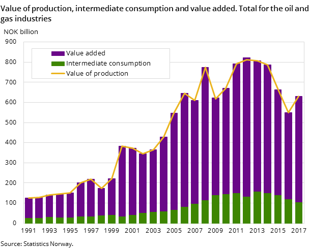 Figure 1. Value of production, intermediate consumption and value added. Total for the oil and gas industries