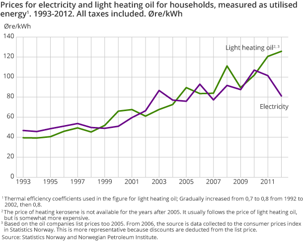 Prices for electricity and light heating oil for households, measured as utilised energy. 1993-2012. All taxes included. Øre/kWh