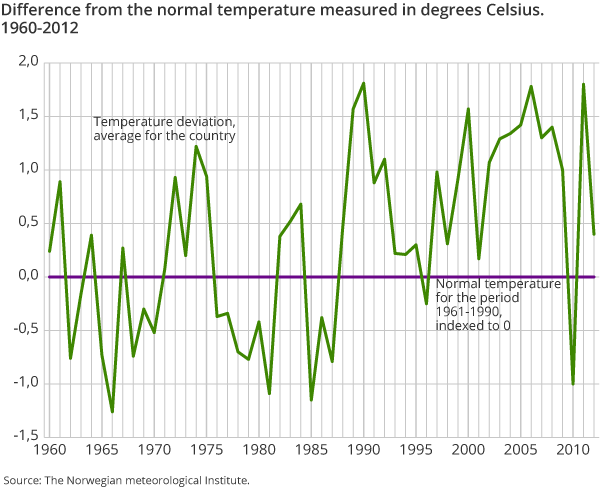 Difference from the normal temperature measured in degrees Celsius. 1960-2012