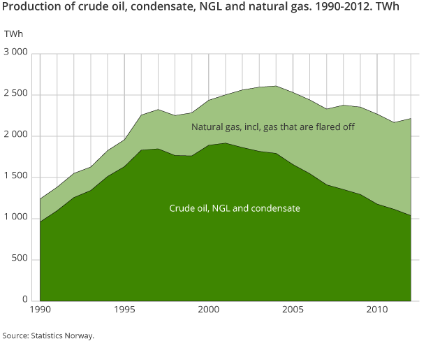 Production of crude oil, condensate, NGL and natural gas. 1990-2012. TWh