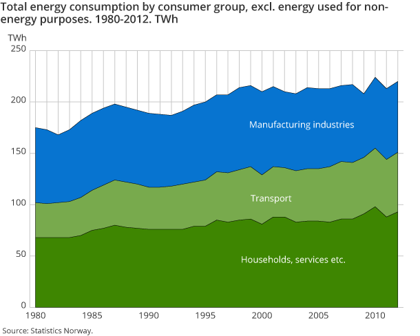 Total energy consumption by consumer group, excl. energy used for non-energy purposes. 1980-2012. TWh