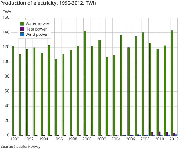 Production of electricity. 1990-2012. TWh