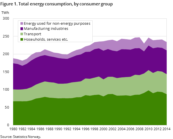 Figure 1. Total energy consumption, by consumer group