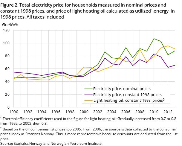 Figure 2. Total electricity price for households measured in nominal prices and constant 1998 prices, and price of light heating oil calculated as utilized energy in 1998 prices. All taxes included