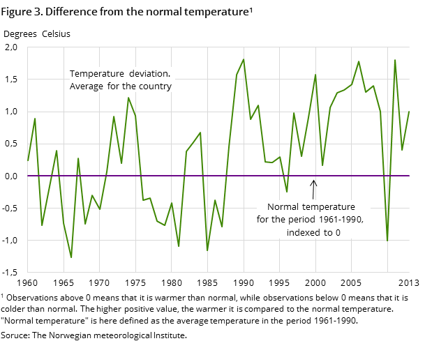 Figure 3. Difference from the normal temperature1