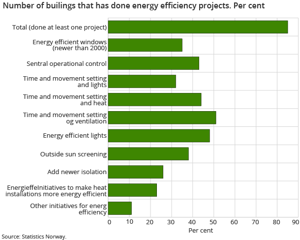 Number of builings that has done energy efficiency projects. Per cent