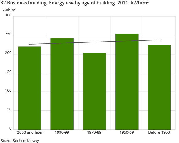 32 Business building. Energy use by age of building. 2011. kWh/m2