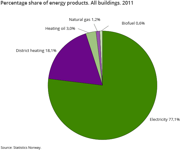 Percentage share of energy products. All buildings. 2011