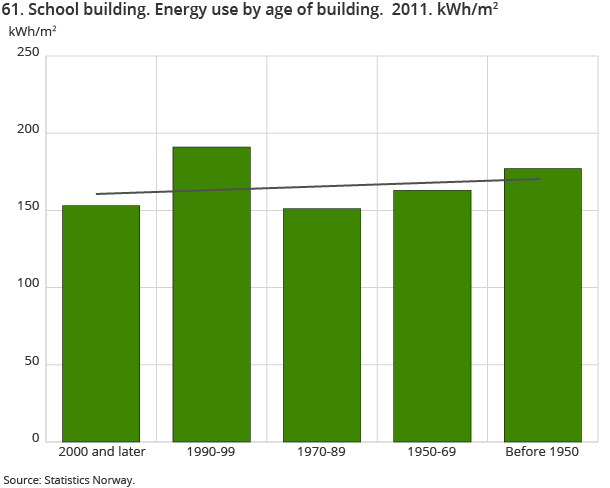 61. School building. Energy use by age of building.  2011. kWh/m2