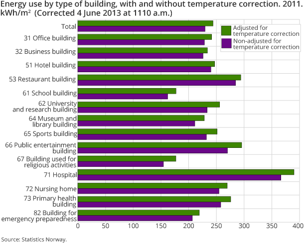 Energy use by type of building, with and without temperature correction. 2011. kWh/m2
