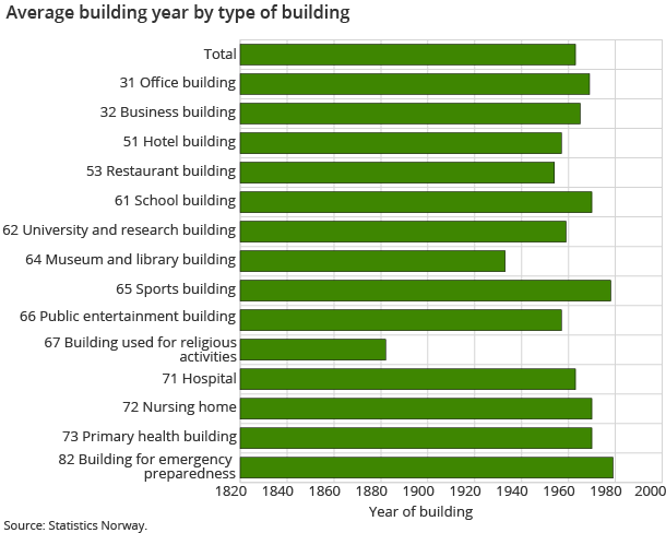 Average building year by type of building